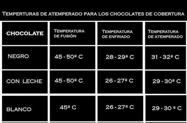 Como atemperar chocolate